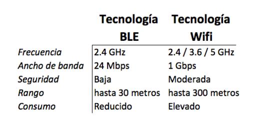 Tecnología BLE vs. WIFI